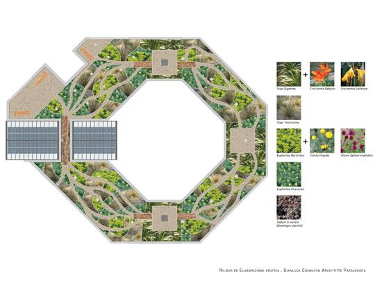 Cluster City Design Innovation Jardin Mandala By Gilles